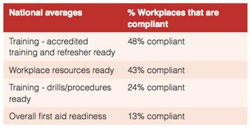 Workplace Statistics